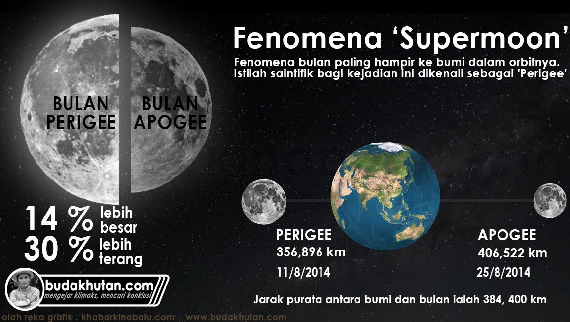astronomi-malaysia-supermoon